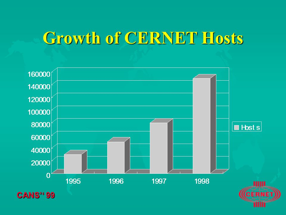 CANS'' 99 Growth of CERNET Hosts