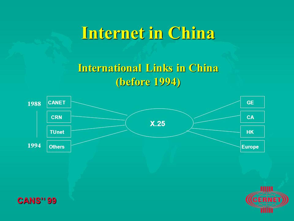 CANS'' 99 Internet in China International Links in China (before 1994) CANETCRNTUnetOthers X.25 GECAHKEurope