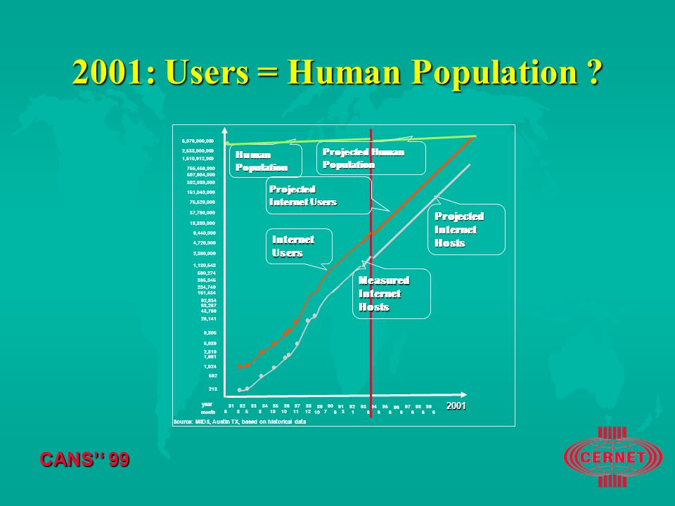 CANS'' : Users = Human Population