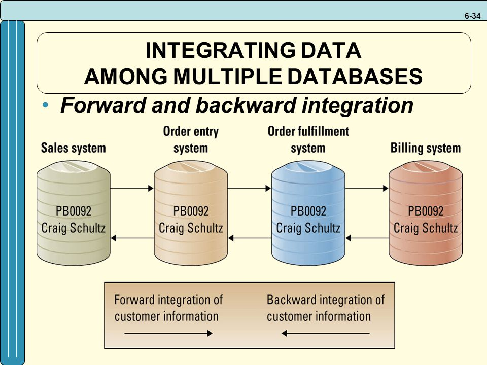 6-34 INTEGRATING DATA AMONG MULTIPLE DATABASES Forward and backward integration