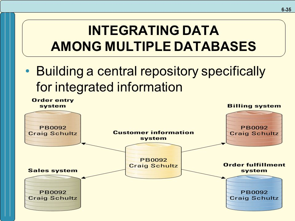 6-35 INTEGRATING DATA AMONG MULTIPLE DATABASES Building a central repository specifically for integrated information