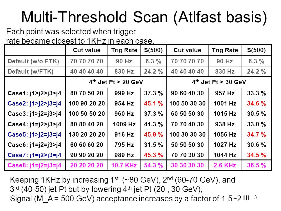3 Multi-Threshold Scan (Atlfast basis) Cut valueTrig RateS(500)Cut valueTrig RateS(500) Default (w/o FTK) Hz6.3 % Hz6.3 % Default (w/FTK) Hz24.2 % Hz24.2 % 4 th Jet Pt > 20 GeV4 th Jet Pt > 30 GeV Case1: j1>j2>j3>j Hz37.3 % Hz33.3 % Case2: j1>j2>j3=j Hz45.1 % Hz34.6 % Case3: j1>j2=j3>j Hz37.3 % Hz30.5 % Case4: j1=j2>j3>j Hz41.3 % Hz33.0 % Case5: j1>j2=j3=j Hz45.9 % Hz34.7 % Case6: j1=j2=j3>j Hz31.5 % Hz30.6 % Case7: j1=j2>j3=j Hz45.3 % Hz34.5 % Case8: j1=j2=j3=j KHz54.3 % KHz36.5 % Each point was selected when trigger rate became closest to 1KHz in each case.