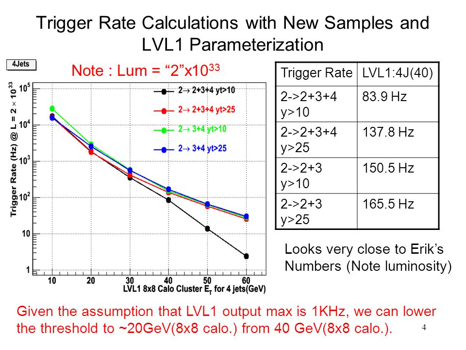 4 Trigger Rate Calculations with New Samples and LVL1 Parameterization Note : Lum = 2 x10 33 Trigger RateLVL1:4J(40) 2->2+3+4 y> Hz 2->2+3+4 y> Hz 2->2+3 y> Hz 2->2+3 y> Hz Looks very close to Erik's Numbers (Note luminosity) Given the assumption that LVL1 output max is 1KHz, we can lower the threshold to ~20GeV(8x8 calo.) from 40 GeV(8x8 calo.).