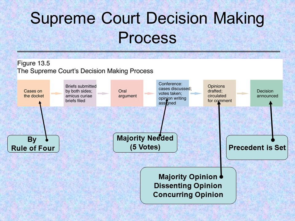 "supreme court desicion of hypothetical case Us supreme court cases unexplained state court decision on the merits should ""look through"" that decision to the most recent related state court decision."