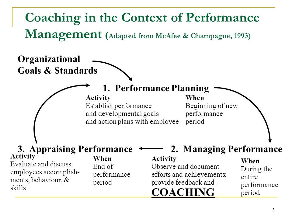3 Coaching in the Context of Performance Management ( Adapted from McAfee & Champagne, 1993) Organizational Goals & Standards 1.