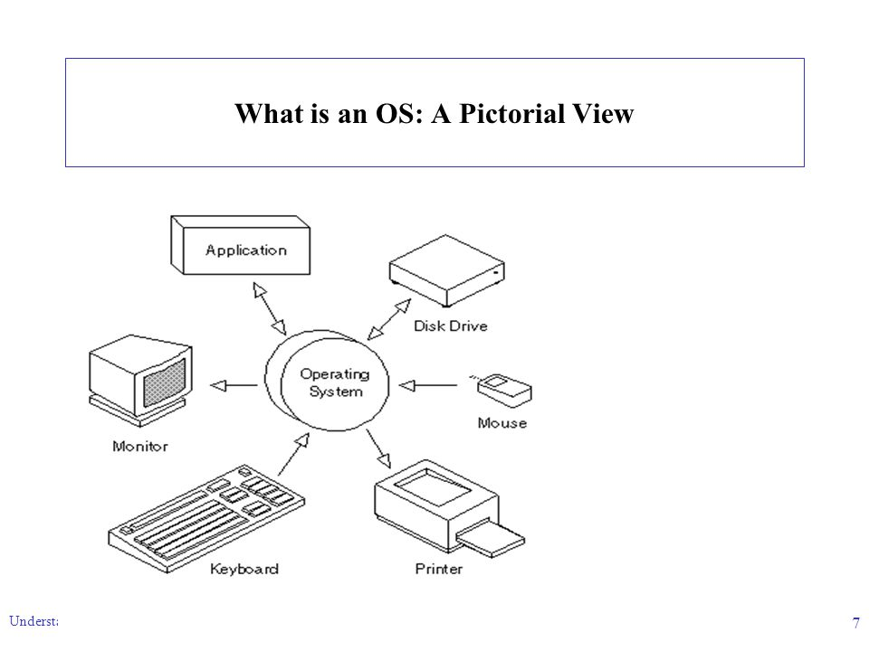 Understanding Operating Systems 7 What is an OS: A Pictorial View