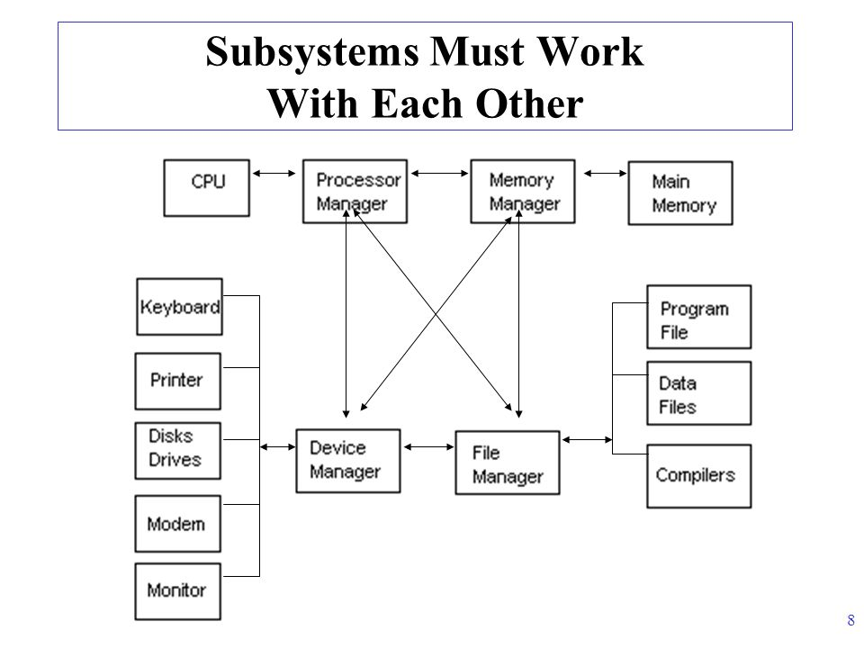 8 Subsystems Must Work With Each Other