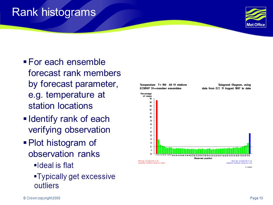 Page 10© Crown copyright 2005 Rank histograms  For each ensemble forecast rank members by forecast parameter, e.g.