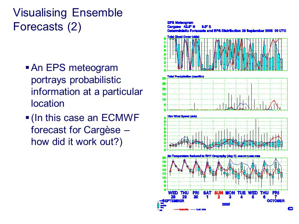 Visualising Ensemble Forecasts (2)  An EPS meteogram portrays probabilistic information at a particular location  (In this case an ECMWF forecast for Cargèse – how did it work out )