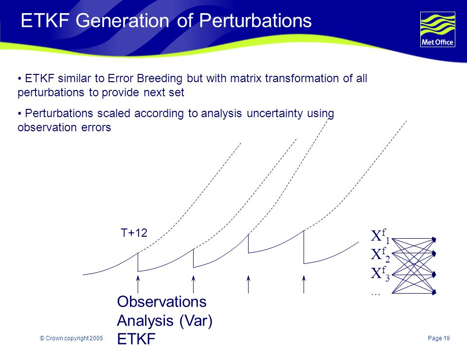 Page 19© Crown copyright 2005 ETKF Generation of Perturbations Observations Analysis (Var) ETKF Xf1Xf2Xf3…Xf1Xf2Xf3… T+12 ETKF similar to Error Breeding but with matrix transformation of all perturbations to provide next set Perturbations scaled according to analysis uncertainty using observation errors
