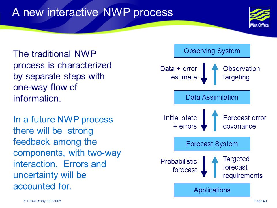 Page 40© Crown copyright 2005 A new interactive NWP process The traditional NWP process is characterized by separate steps with one-way flow of information.
