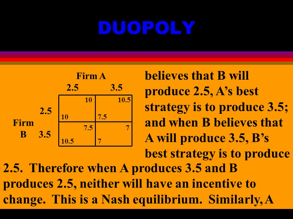 DUOPOLY Firm A Firm B believes that B will produce 2.5, A's best strategy is to produce 3.5; and when B believes that A will produce 3.5, B's best strategy is to produce 2.5.