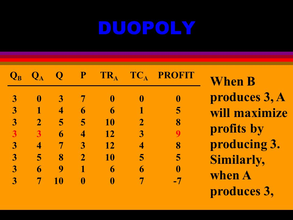 DUOPOLY Q B Q A Q P TR A TC A PROFIT When B produces 3, A will maximize profits by producing 3.