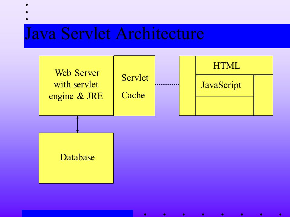 Java Servlet Architecture HTML JavaScript Web Server with servlet engine & JRE Database Servlet Cache