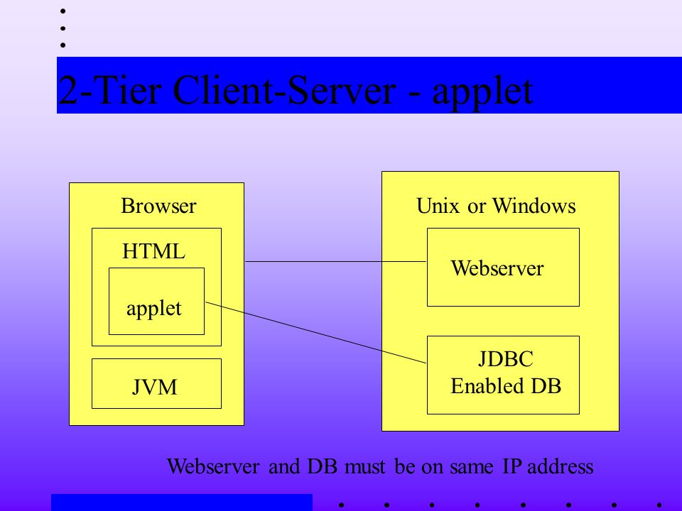 2-Tier Client-Server - applet Webserver JDBC Enabled DB Unix or WindowsBrowser JVM HTML Webserver and DB must be on same IP address applet