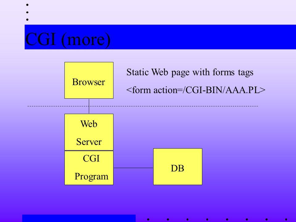 CGI (more) Browser Web Server CGI Program DB Static Web page with forms tags