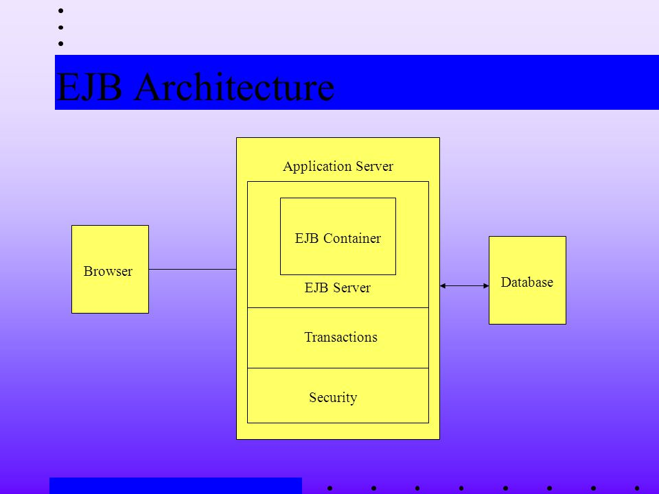 EJB Architecture Browser Application Server EJB Container Transactions Security EJB Server Database