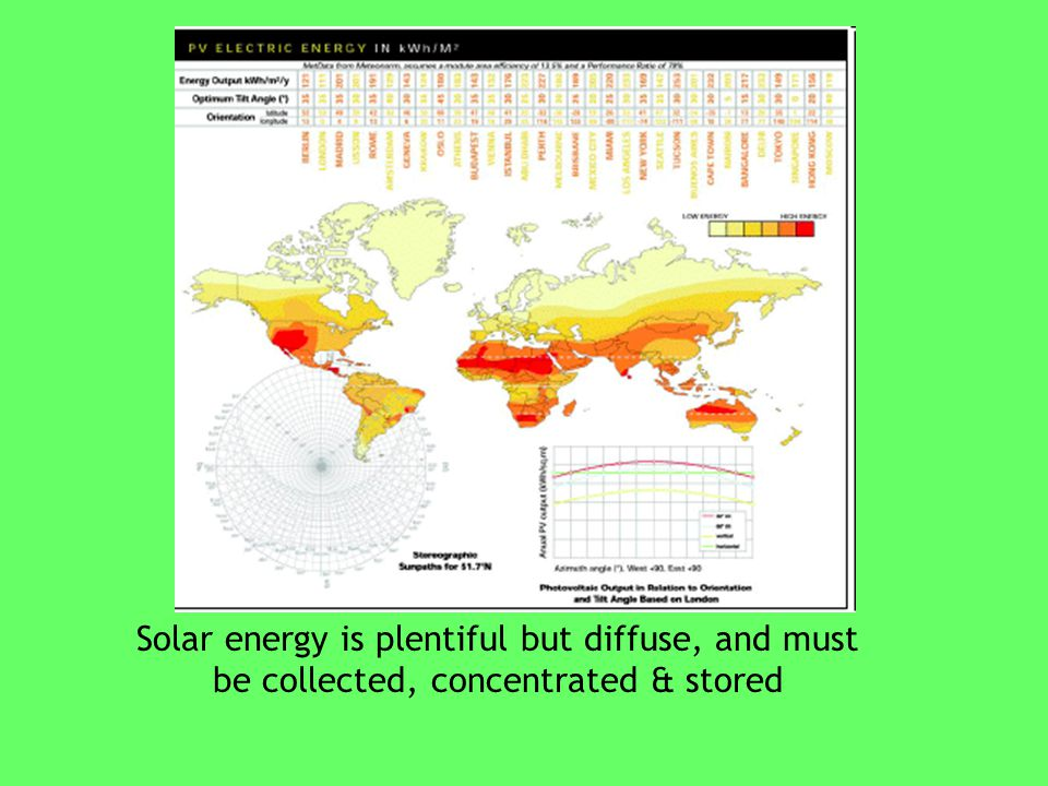 Solar energy is plentiful but diffuse, and must be collected, concentrated & stored