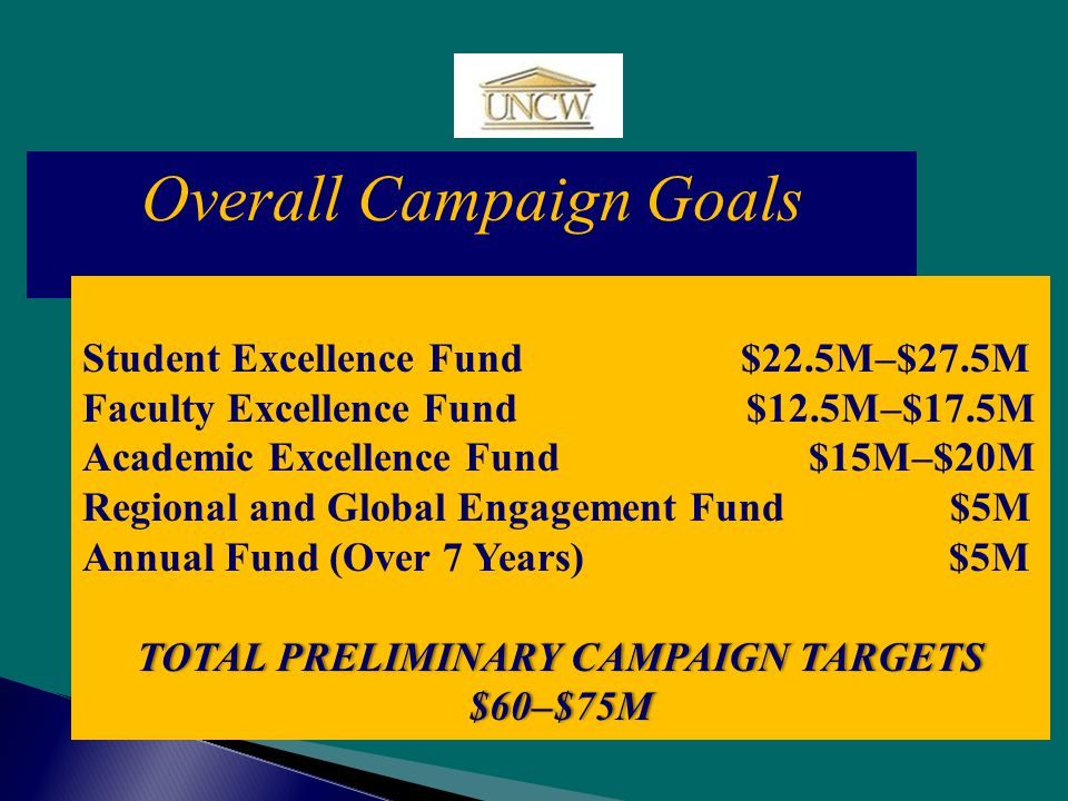 Overall Campaign Goals Student Excellence Fund $22.5M–$27.5M Faculty Excellence Fund $12.5M–$17.5M Academic Excellence Fund $15M–$20M Regional and Global Engagement Fund $5M Annual Fund (Over 7 Years) $5M TOTAL PRELIMINARY CAMPAIGN TARGETSTOTAL PRELIMINARY CAMPAIGN TARGETS$60–$75M