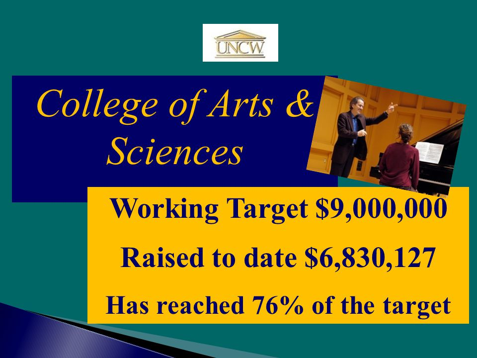 College of Arts & Sciences Working Target $9,000,000 Raised to date $6,830,127 Has reached 76% of the target