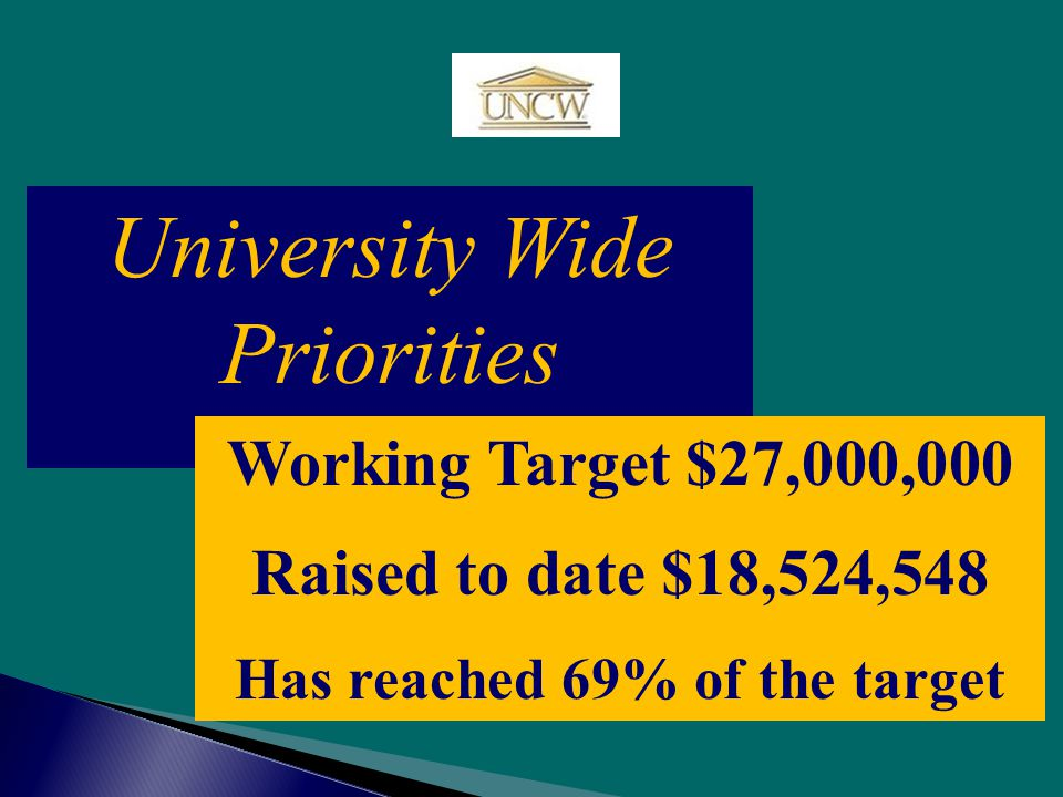 University Wide Priorities Working Target $27,000,000 Raised to date $18,524,548 Has reached 69% of the target