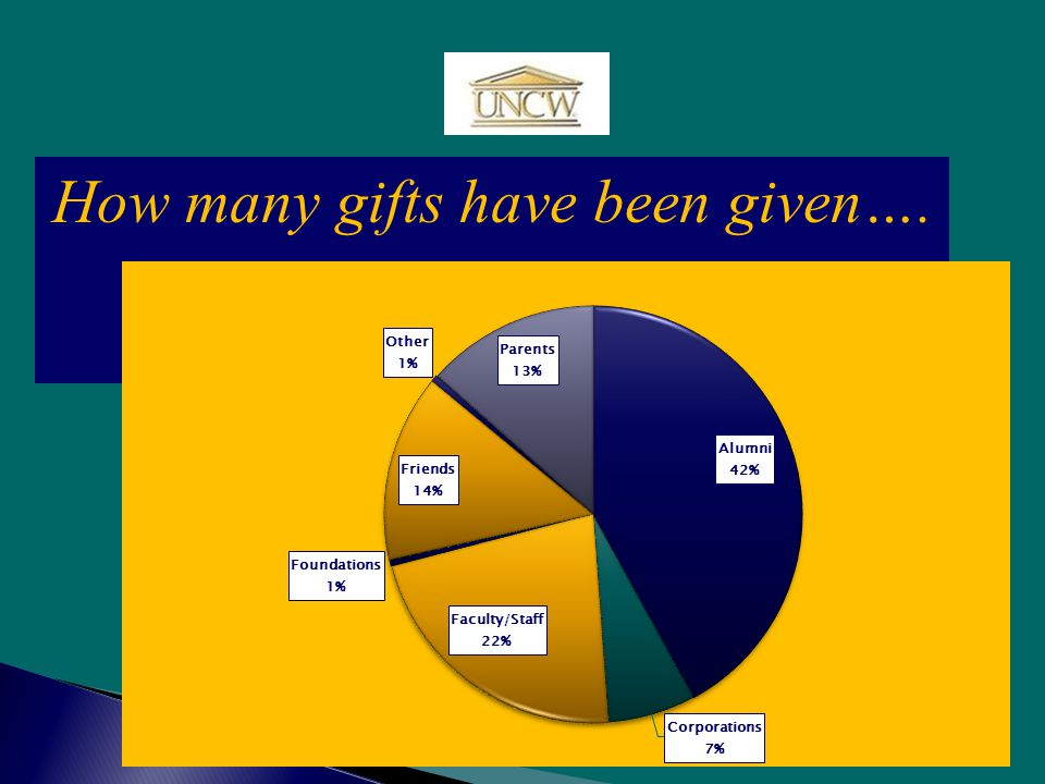 How many gifts have been given….