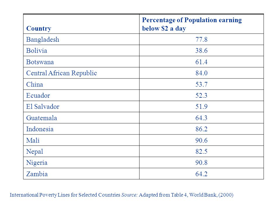 Country Percentage of Population earning below $2 a day Bangladesh77.8 Bolivia38.6 Botswana61.4 Central African Republic84.0 China53.7 Ecuador52.3 El Salvador51.9 Guatemala64.3 Indonesia86.2 Mali90.6 Nepal82.5 Nigeria90.8 Zambia64.2 International Poverty Lines for Selected Countries Source: Adapted from Table 4, World Bank, (2000)