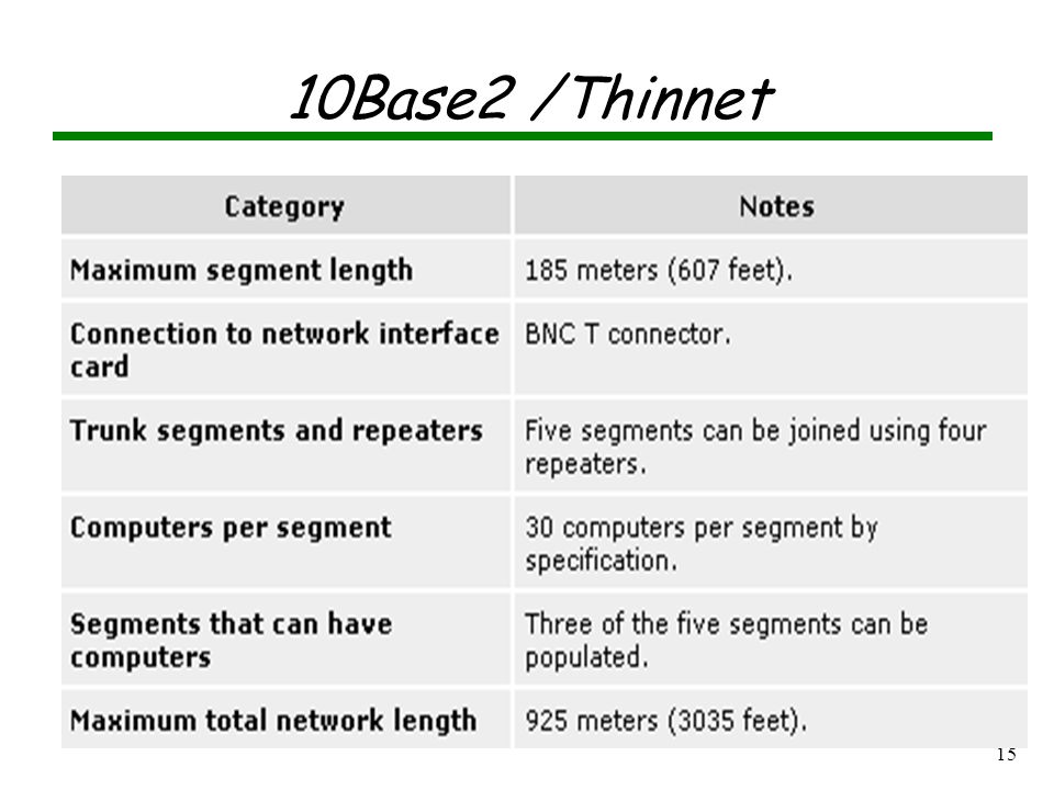 14 Network Cables Coaxial ThinNet ThickNet 10Base2, 10Base5 Fiber-Optic Twisted-Pair Unshielded (UTP) Shielded (STP) 10BaseT