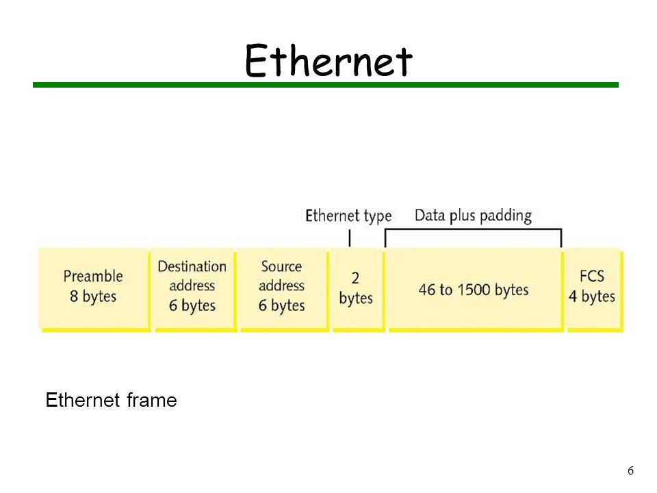 5 Sample Ethernet Frame