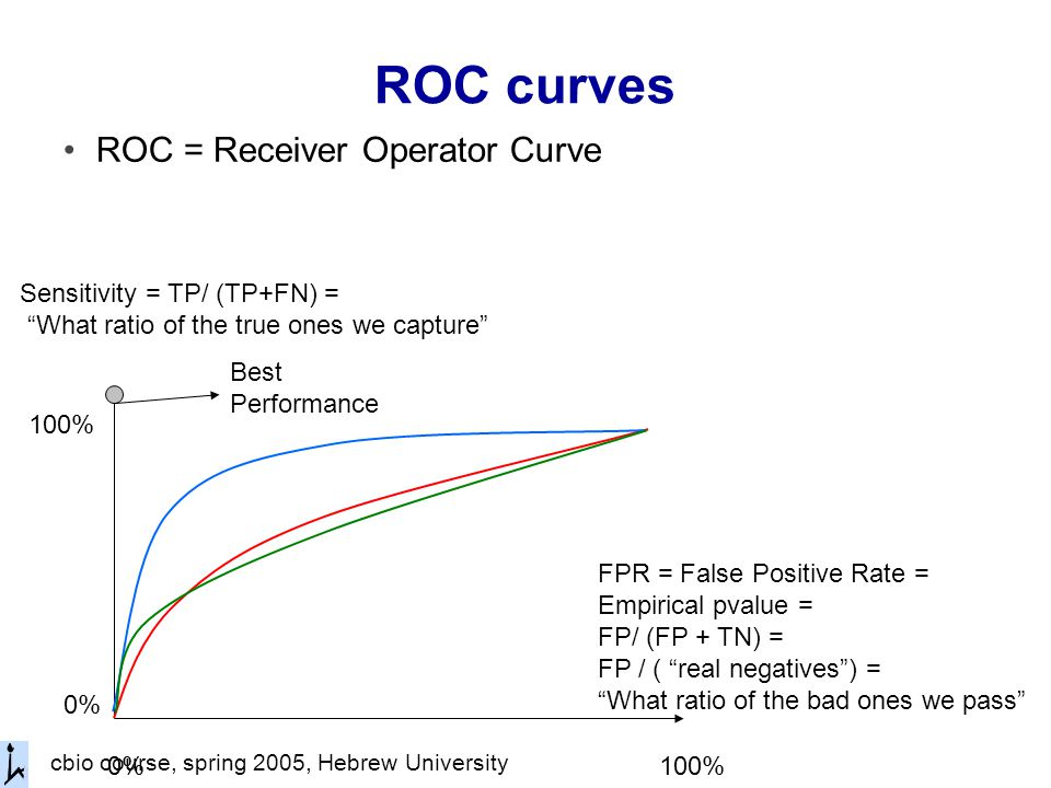 cbio course, spring 2005, Hebrew University ROC curves ROC = Receiver Operator Curve FPR = False Positive Rate = Empirical pvalue = FP/ (FP + TN) = FP / ( real negatives ) = What ratio of the bad ones we pass Sensitivity = TP/ (TP+FN) = What ratio of the true ones we capture 0% 100% Best Performance