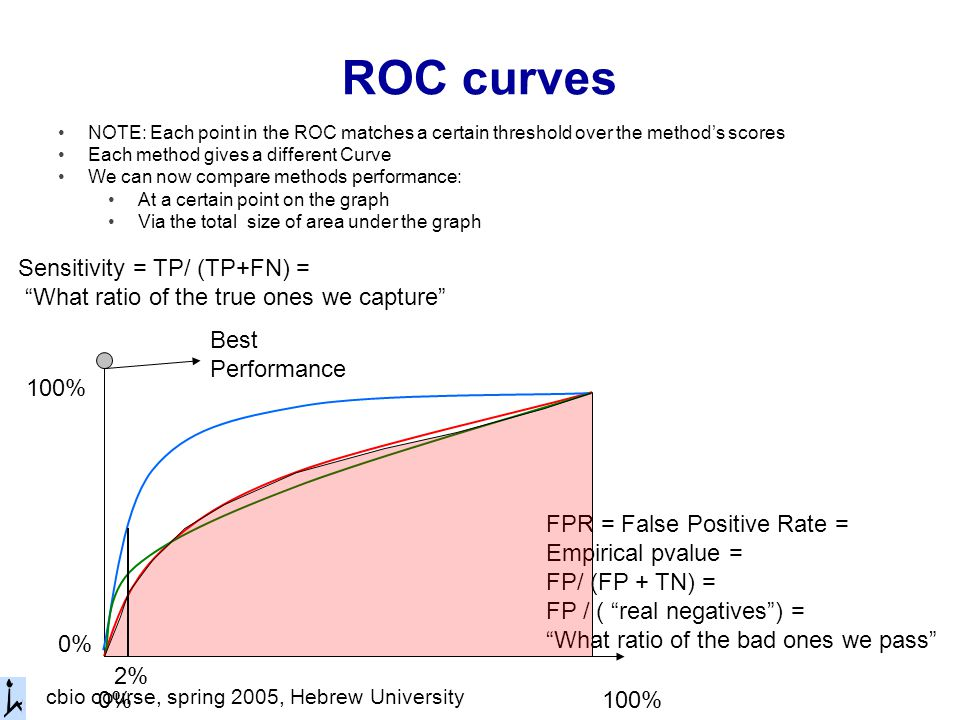 cbio course, spring 2005, Hebrew University ROC curves NOTE: Each point in the ROC matches a certain threshold over the method's scores Each method gives a different Curve We can now compare methods performance: At a certain point on the graph Via the total size of area under the graph FPR = False Positive Rate = Empirical pvalue = FP/ (FP + TN) = FP / ( real negatives ) = What ratio of the bad ones we pass Sensitivity = TP/ (TP+FN) = What ratio of the true ones we capture 0% 100% Best Performance 2%