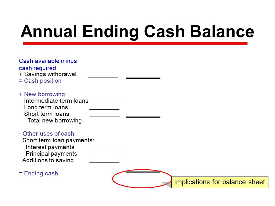Annual Ending Cash Balance Cash available minus cash required + Savings withdrawal$0 = Cash position + New borrowing:$0 Intermediate term loans$0 Long term loans$0 Short term loans$0 Total new borrowing - Other uses of cash:$0 Short term loan payments:$0 Interest payments$0 Principal payments$0 Additions to saving$0 = Ending cash $0 Implications for balance sheet