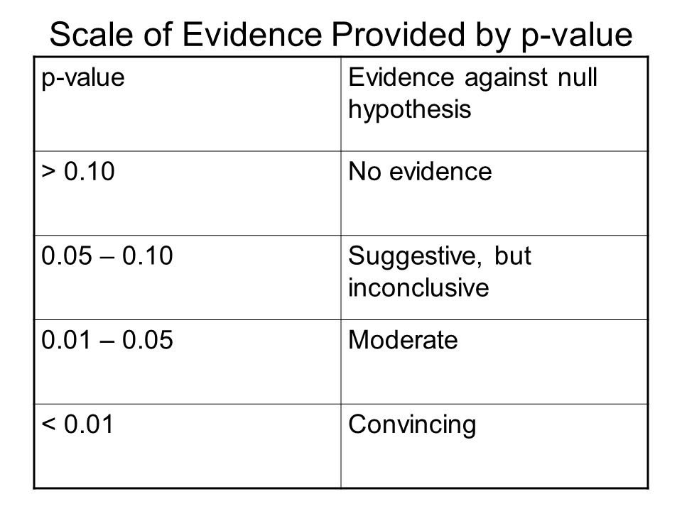 Scale of Evidence Provided by p-value p-valueEvidence against null hypothesis > 0.10No evidence 0.05 – 0.10Suggestive, but inconclusive 0.01 – 0.05Moderate < 0.01Convincing