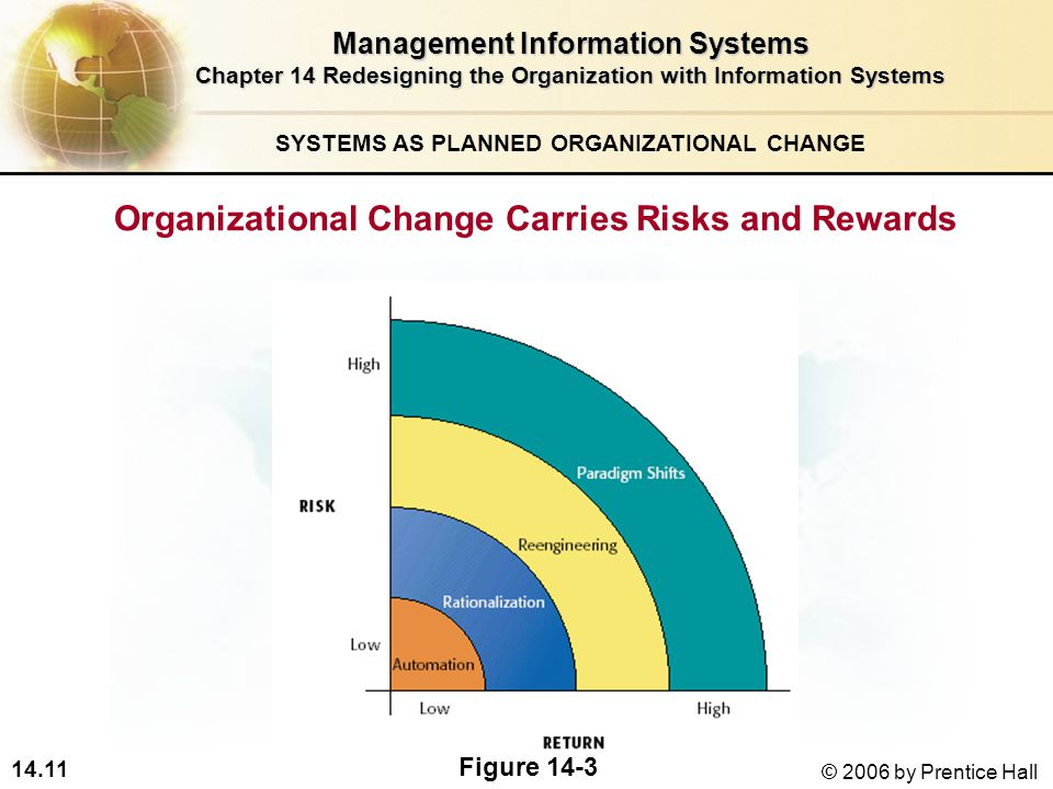 14.11 © 2006 by Prentice Hall Management Information Systems Chapter 14 Redesigning the Organization with Information Systems SYSTEMS AS PLANNED ORGANIZATIONAL CHANGE Organizational Change Carries Risks and Rewards Figure 14-3