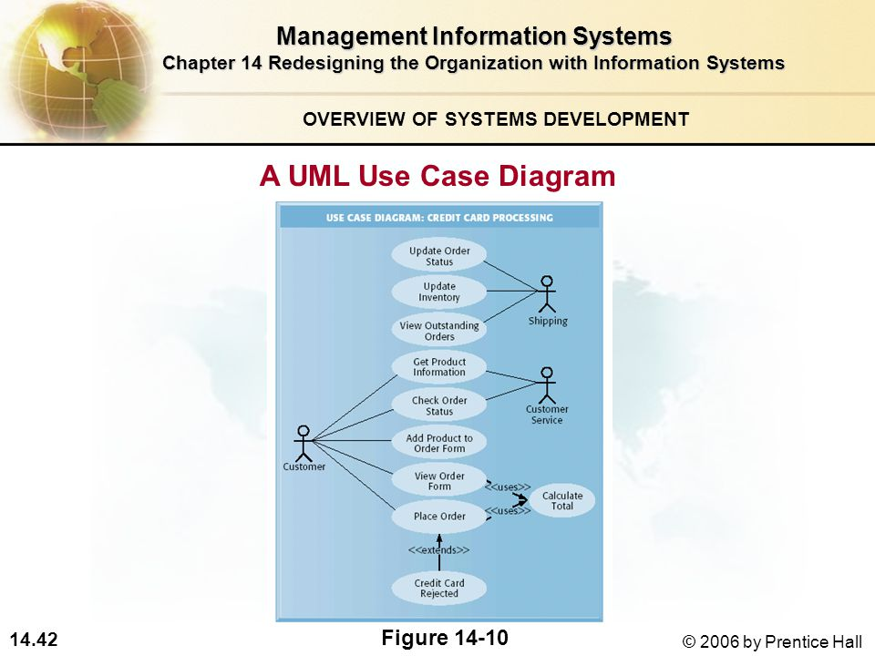 14.42 © 2006 by Prentice Hall Management Information Systems Chapter 14 Redesigning the Organization with Information Systems A UML Use Case Diagram OVERVIEW OF SYSTEMS DEVELOPMENT Figure 14-10