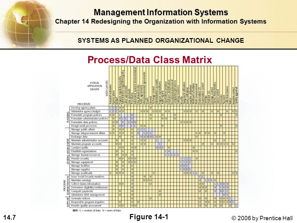 14.7 © 2006 by Prentice Hall Process/Data Class Matrix Management Information Systems Chapter 14 Redesigning the Organization with Information Systems Figure 14-1 SYSTEMS AS PLANNED ORGANIZATIONAL CHANGE
