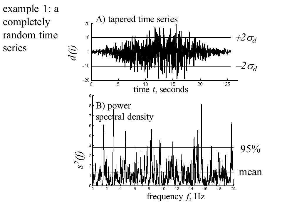 A) tapered time series time t, seconds d(i) B) power spectral density frequency f, Hz 2d2d 2d2d s 2 (f) mean 95% example 1: a completely random time series