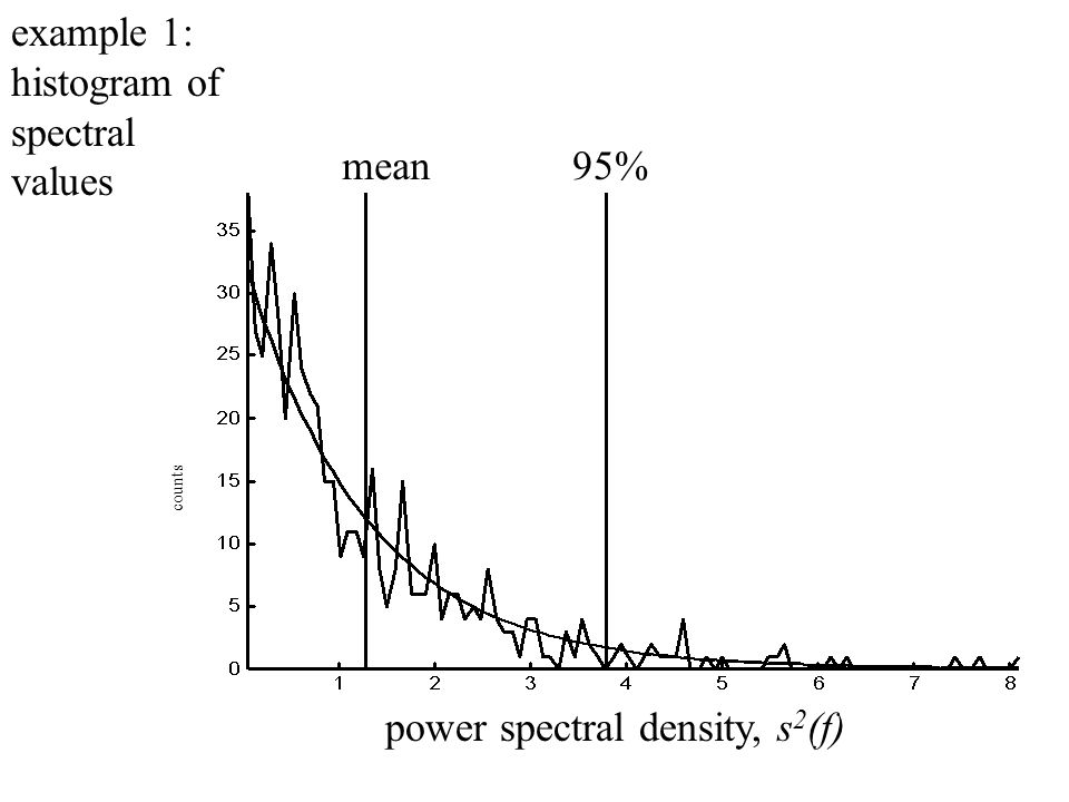power spectral density, s 2 (f) counts mean95% example 1: histogram of spectral values