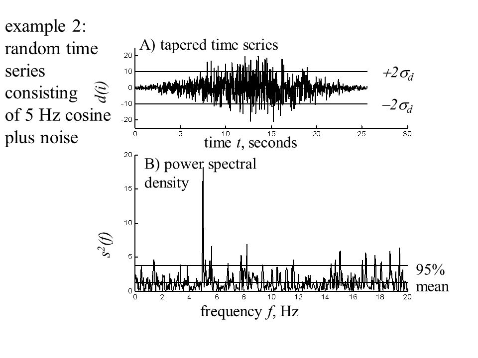 A) tapered time series time t, seconds d(i) B) power spectral density frequency f, Hz 2d2d 2d2d s 2 (f) mean 95% example 2: random time series consisting of 5 Hz cosine plus noise