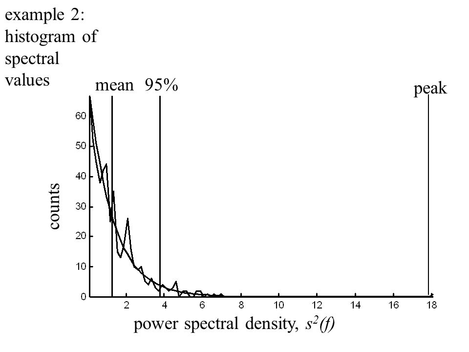 power spectral density, s 2 (f) counts mean95% peak example 2: histogram of spectral values