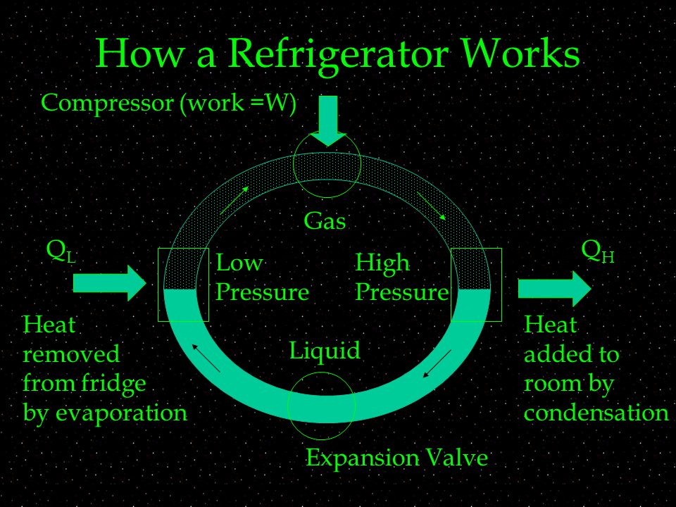 How a Refrigerator Works Liquid Gas Compressor (work =W) Expansion Valve Heat removed from fridge by evaporation Heat added to room by condensation High Pressure Low Pressure QLQL QHQH