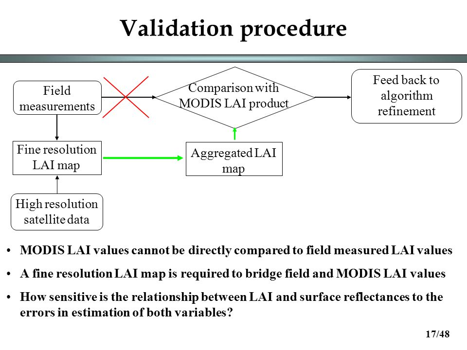 Validation procedure Field measurements Fine resolution LAI map Aggregated LAI map Feed back to algorithm refinement Comparison with MODIS LAI product High resolution satellite data MODIS LAI values cannot be directly compared to field measured LAI values A fine resolution LAI map is required to bridge field and MODIS LAI values How sensitive is the relationship between LAI and surface reflectances to the errors in estimation of both variables.