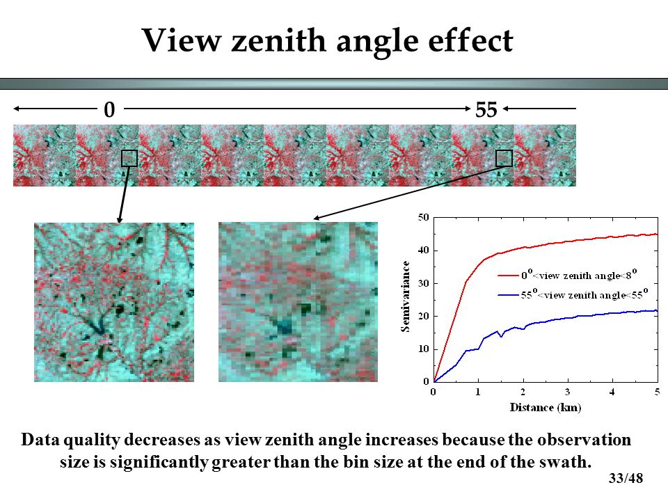 View zenith angle effect 055 Data quality decreases as view zenith angle increases because the observation size is significantly greater than the bin size at the end of the swath.