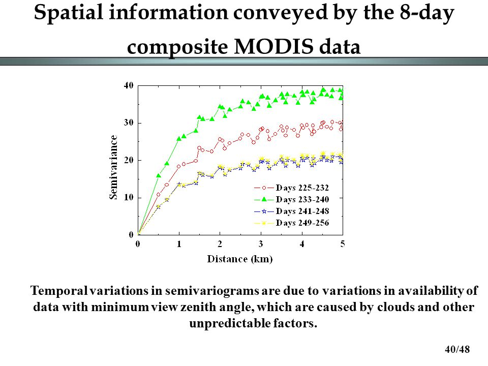 Spatial information conveyed by the 8-day composite MODIS data Temporal variations in semivariograms are due to variations in availability of data with minimum view zenith angle, which are caused by clouds and other unpredictable factors.