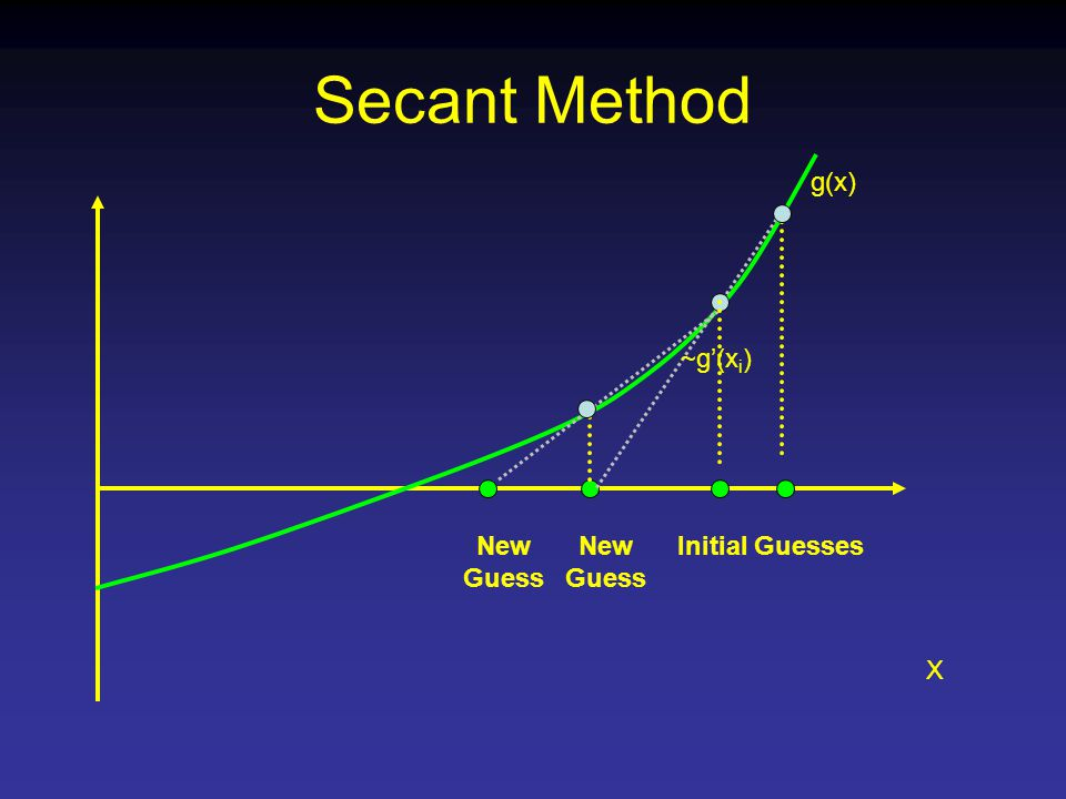 Secant Method X g(x) New Guess New Guess ~g'(x i ) Initial Guesses
