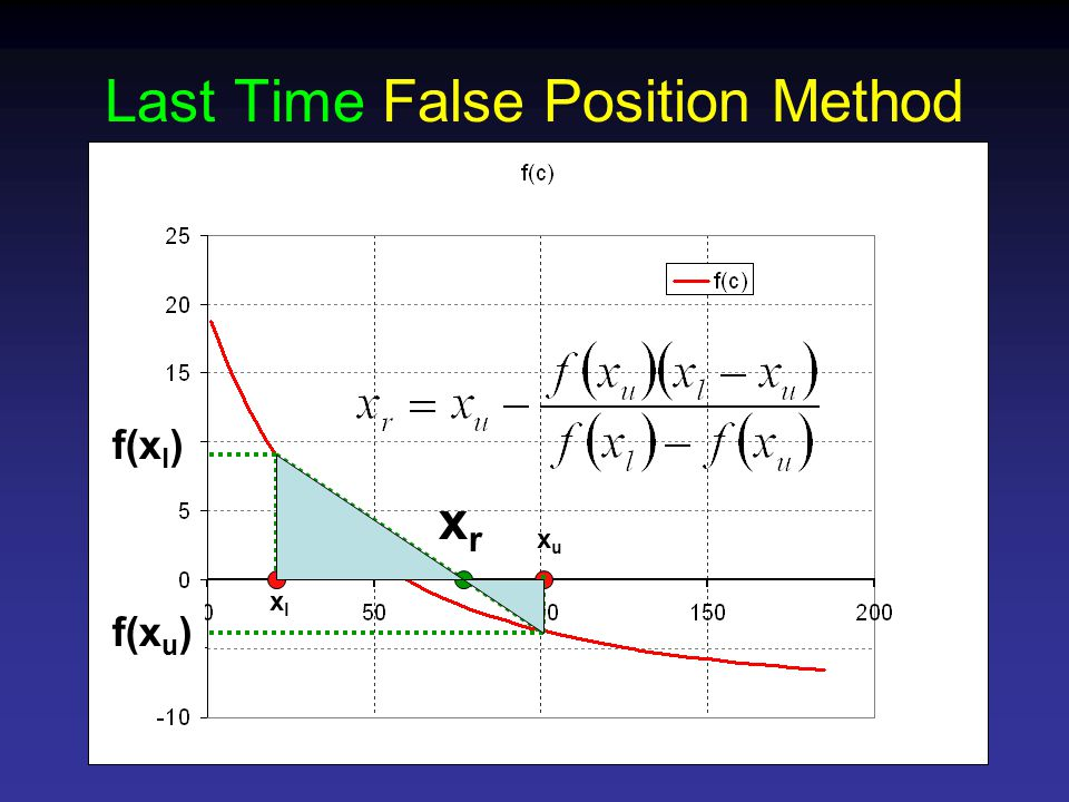 Last Time False Position Method f(x l ) f(x u ) xlxl xuxu xrxr