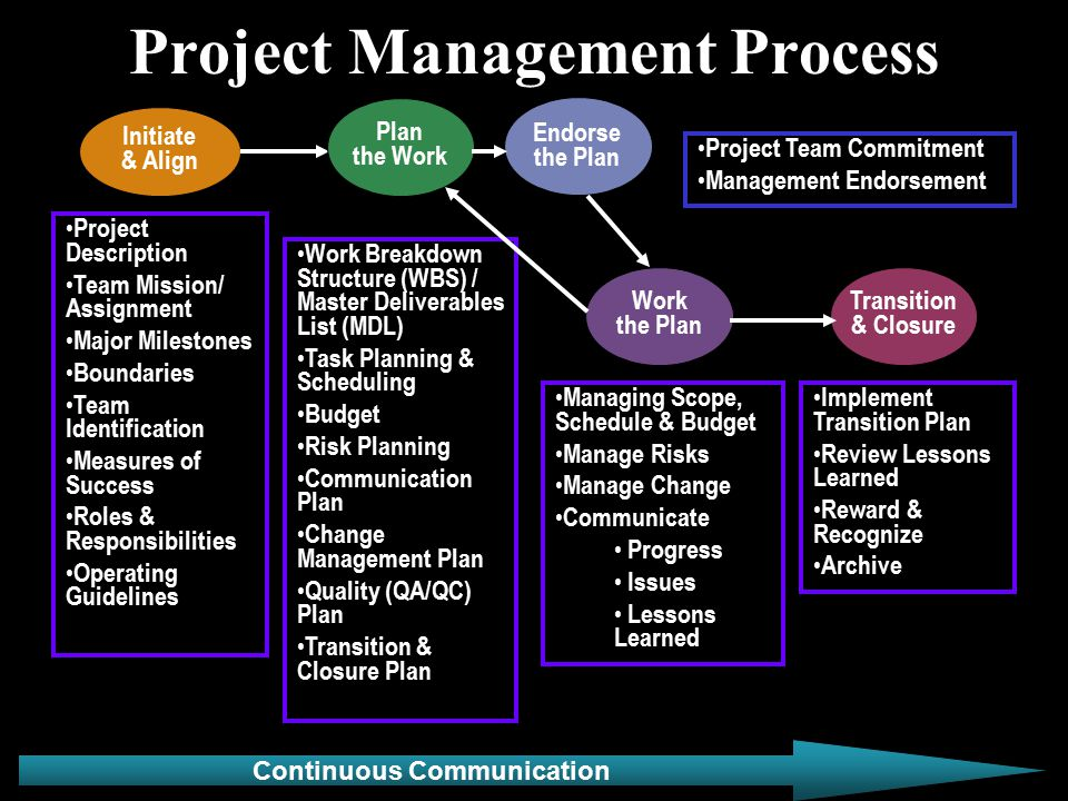 Project Management Process Project Description Team Mission/ Assignment Major Milestones Boundaries Team Identification Measures of Success Roles & Responsibilities Operating Guidelines Work Breakdown Structure (WBS) / Master Deliverables List (MDL) Task Planning & Scheduling Budget Risk Planning Communication Plan Change Management Plan Quality (QA/QC) Plan Transition & Closure Plan Project Team Commitment Management Endorsement Implement Transition Plan Review Lessons Learned Reward & Recognize Archive Continuous Communication Managing Scope, Schedule & Budget Manage Risks Manage Change Communicate Progress Issues Lessons Learned Initiate & Align Endorse the Plan Work the Plan Transition & Closure Plan the Work