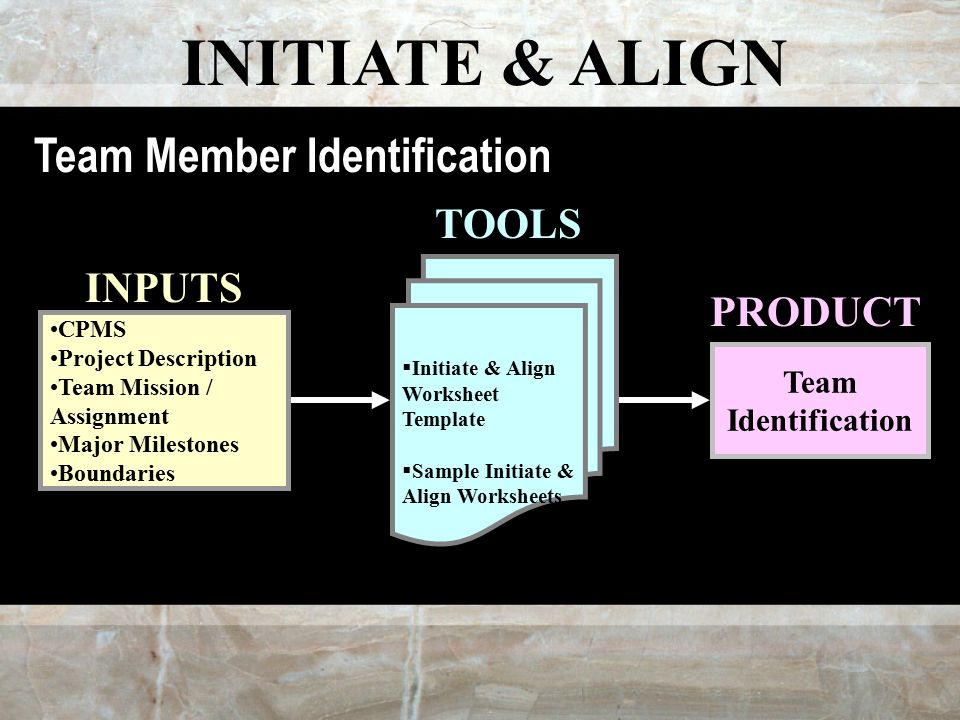 INITIATE & ALIGN CPMS Project Description Team Mission / Assignment Major Milestones Boundaries  Initiate & Align Worksheet Template  Sample Initiate & Align Worksheets Team Identification INPUTS TOOLS PRODUCT Team Member Identification