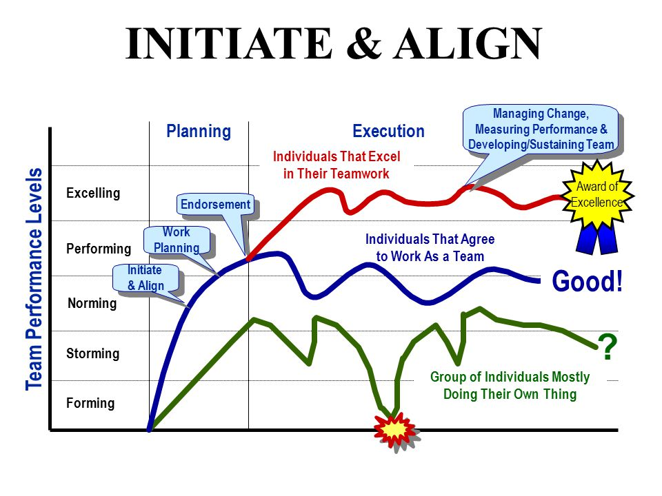 INITIATE & ALIGN Team Performance Levels Forming Storming Norming Performing Excelling Group of Individuals Mostly Doing Their Own Thing .