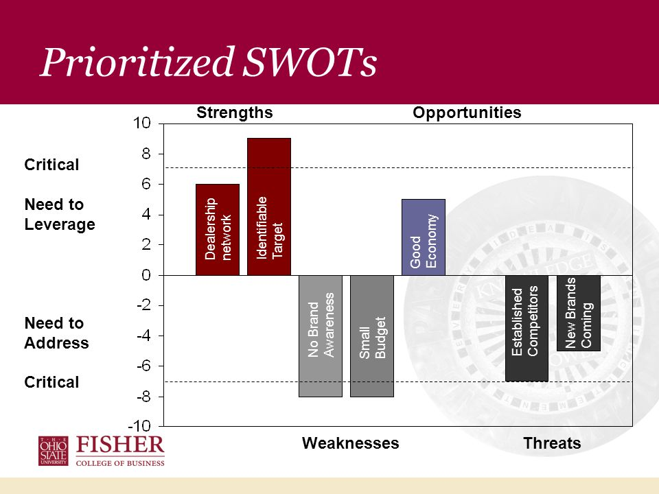 Prioritized SWOTs Strengths Opportunities Weaknesses Threats Critical Need to Leverage Need to Address Critical Dealership network Identifiable Target No Brand Awareness Small Budget Good Economy Established Competitors New Brands Coming